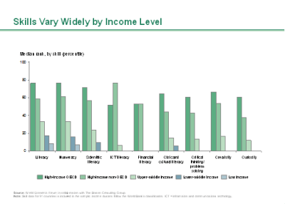 Skills Vary widely by income