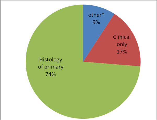 Basic diagnosis include haematological investigation,      ultrasonography and tumour markers